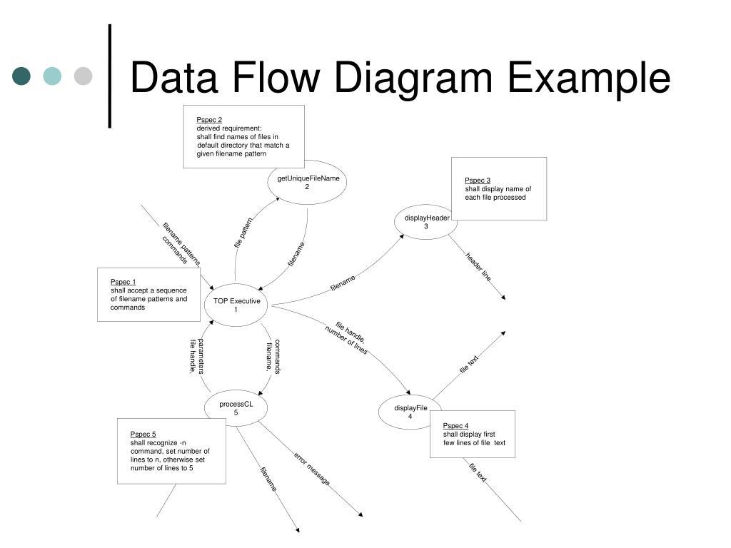 Data Flow Diagram Example