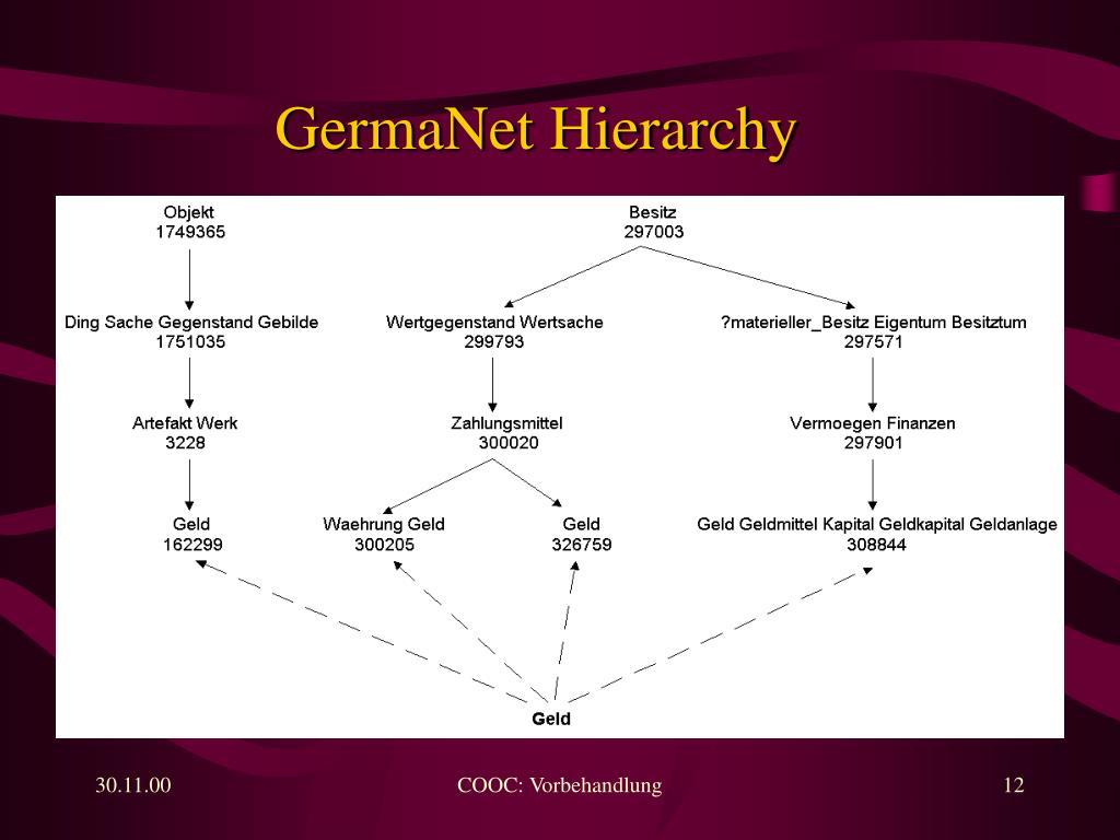 GermaNet Hierarchy