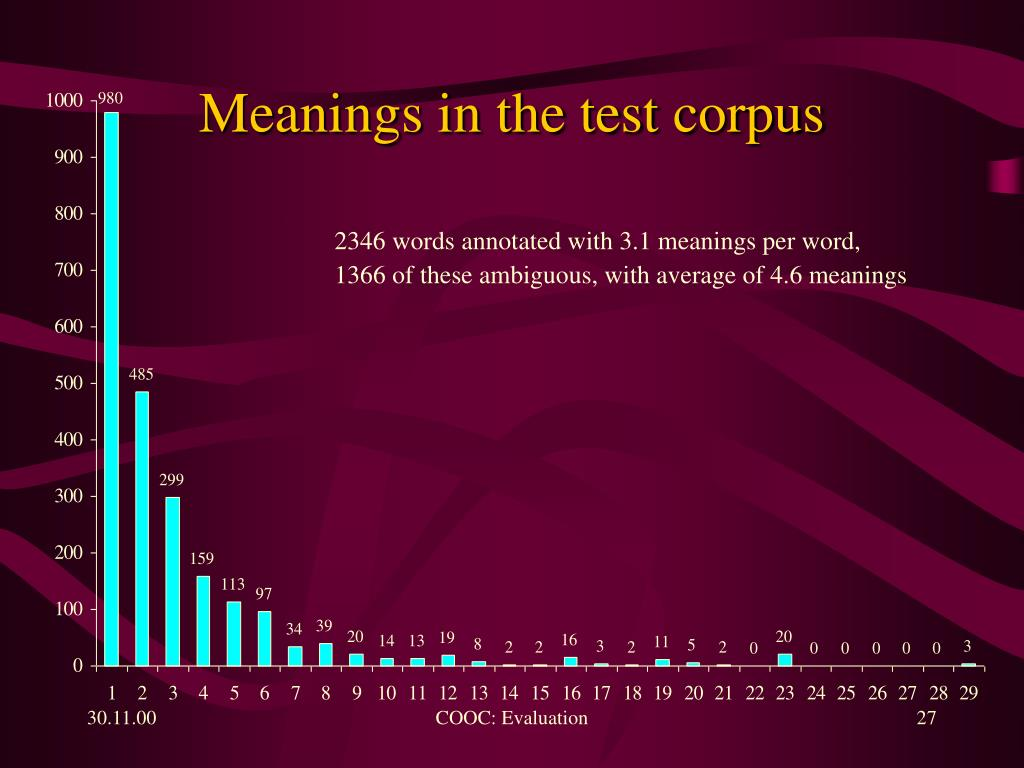 Meanings in the test corpus