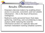 results effectiveness