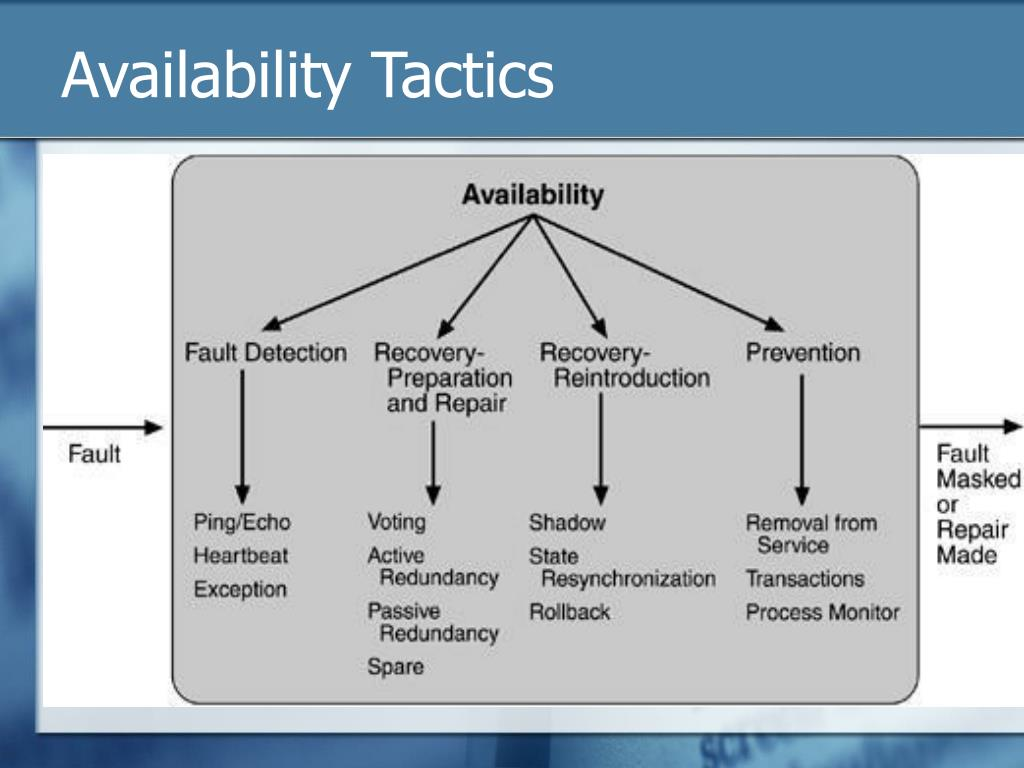 Availability Tactics