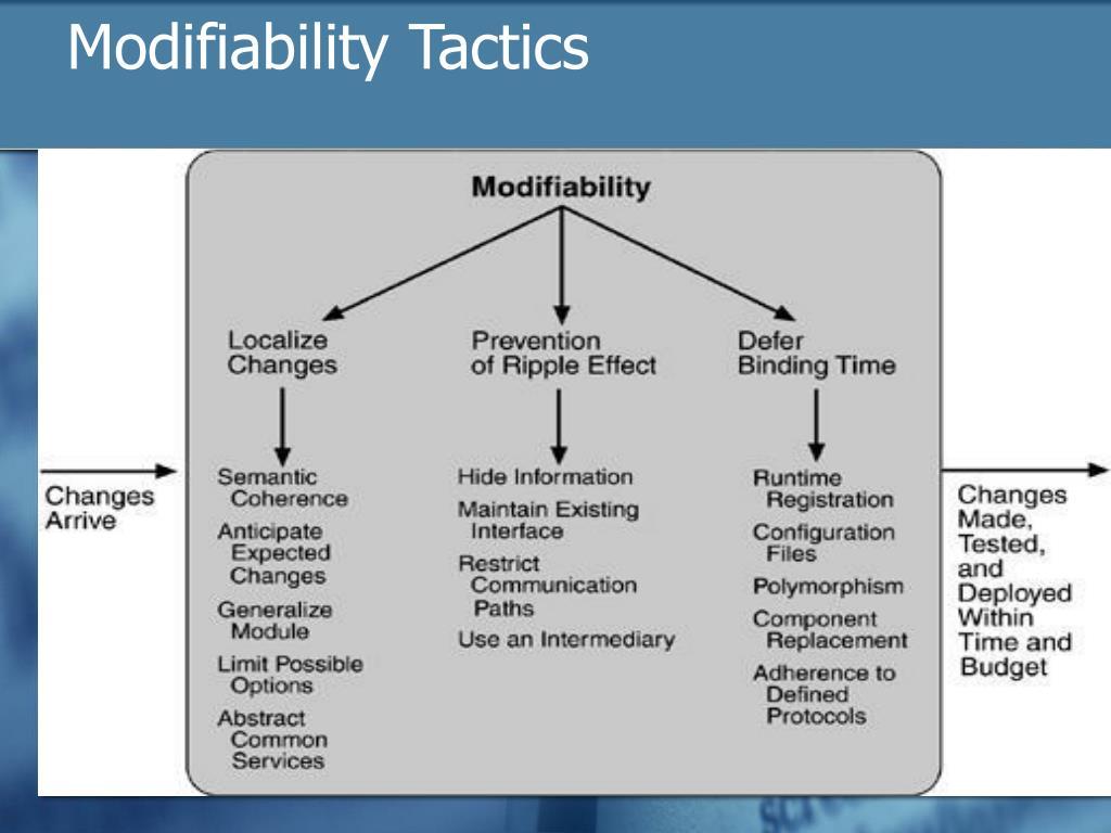 Modifiability Tactics