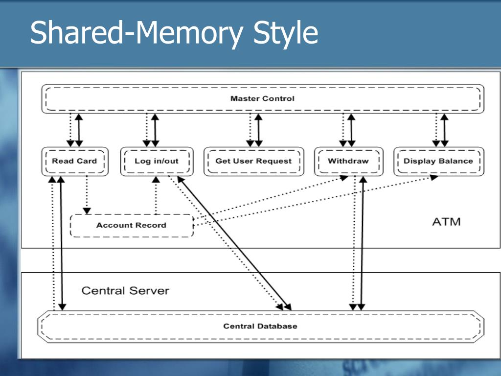 Shared-Memory Style