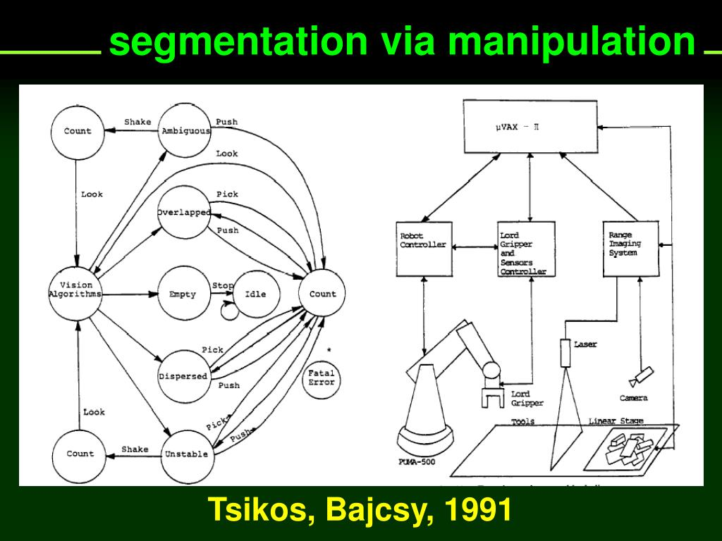 segmentation via manipulation