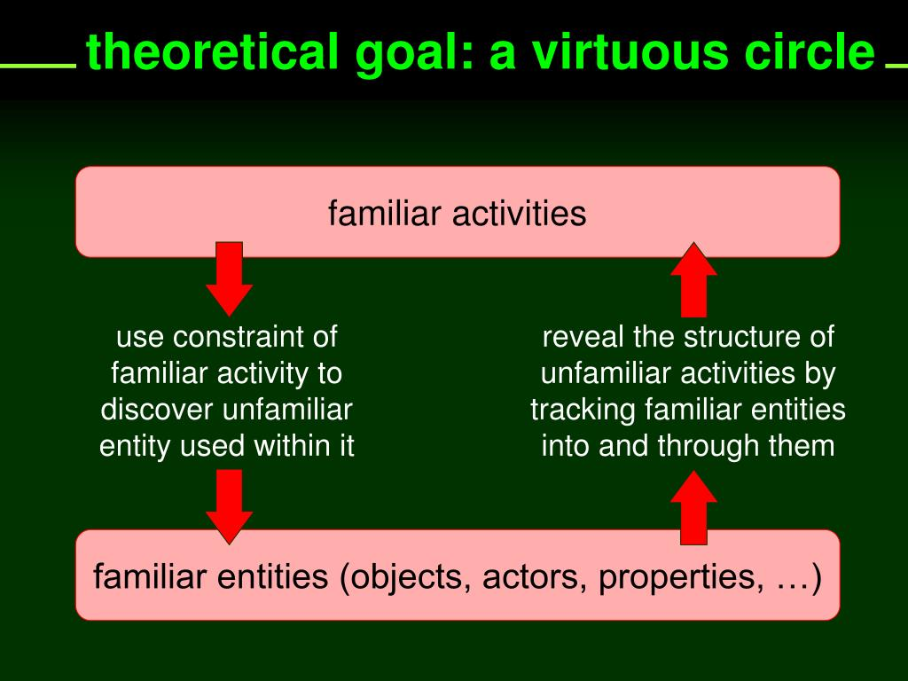 use constraint of familiar activity to
