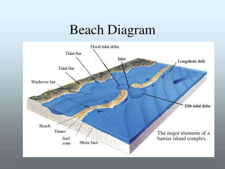Beach diagram