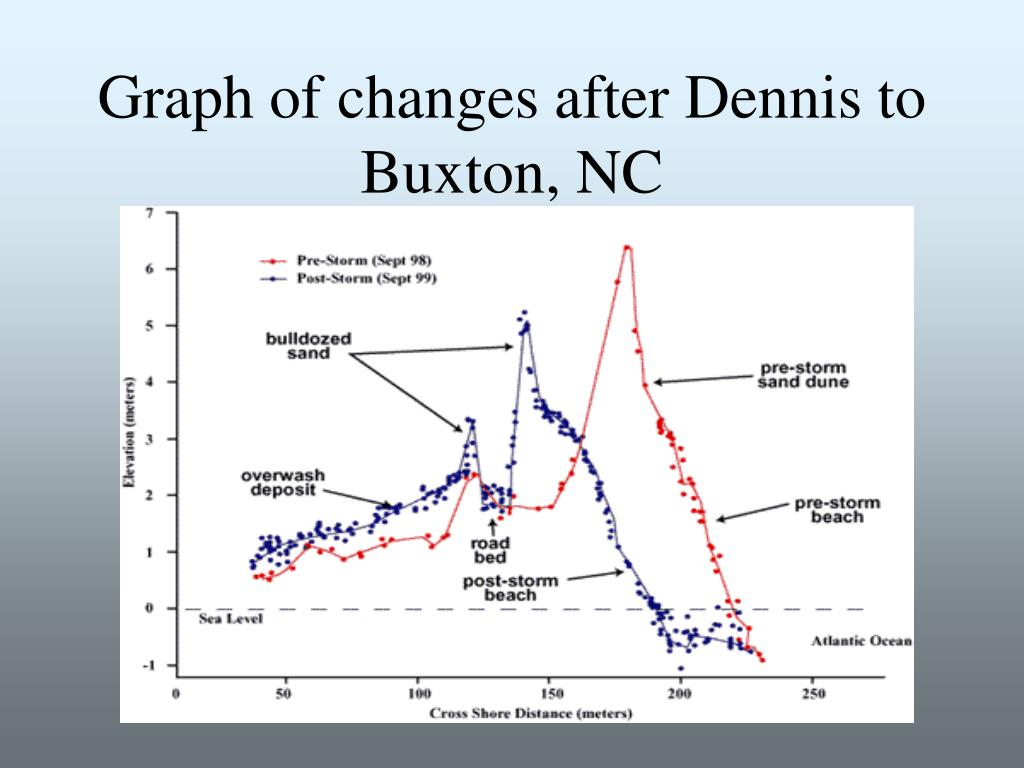 Graph of changes after Dennis to Buxton, NC