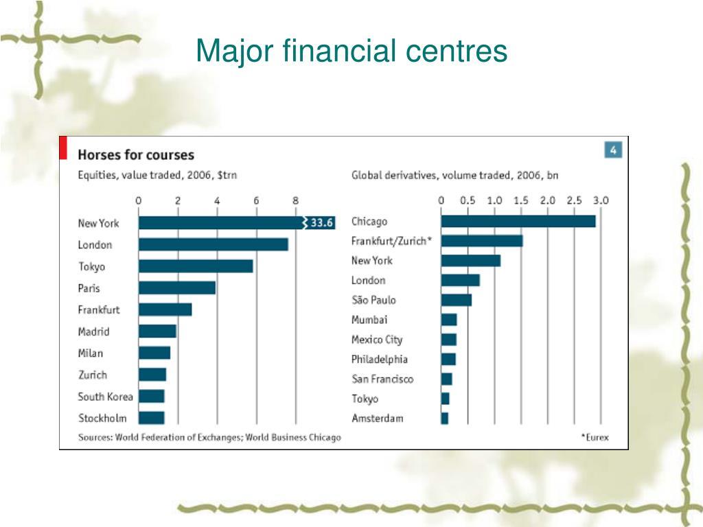 finance major coursework