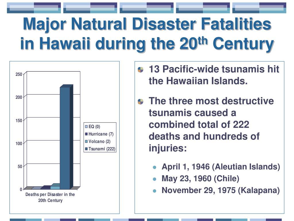 Major Natural Disaster Fatalities