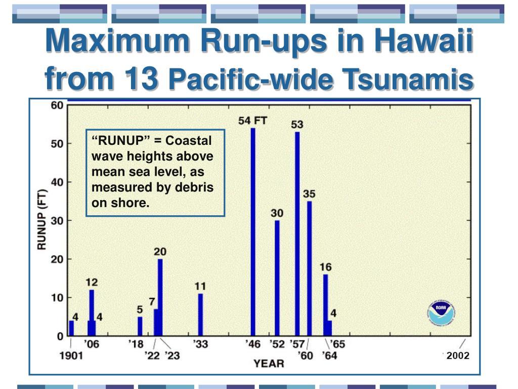 Maximum Run-ups in Hawaii