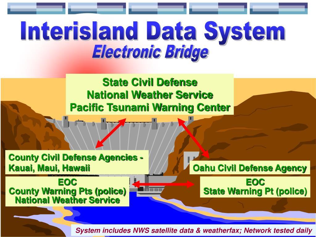 Interisland Data System