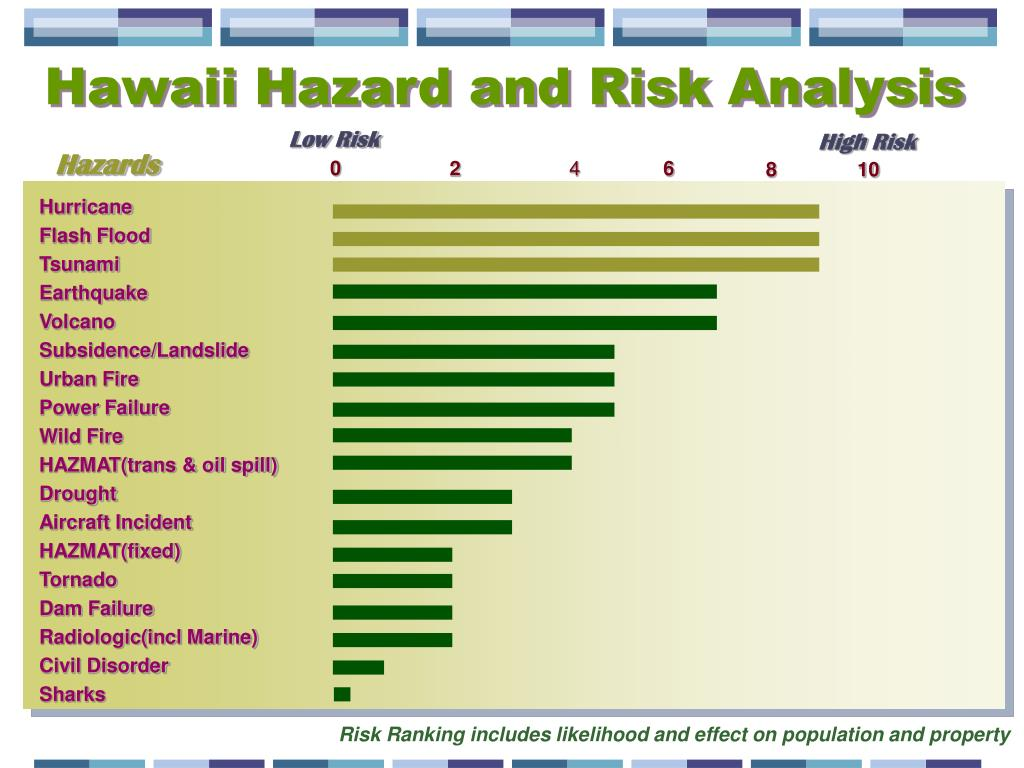 Hawaii Hazard and Risk Analysis
