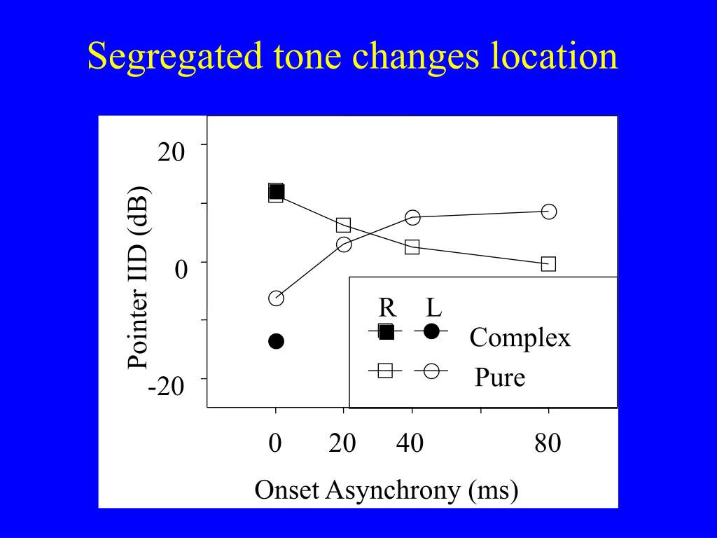 Segregated tone changes location