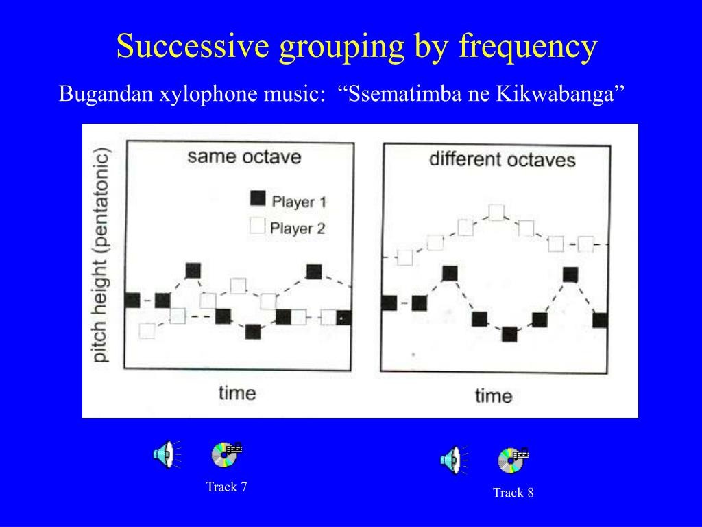 Successive grouping by frequency