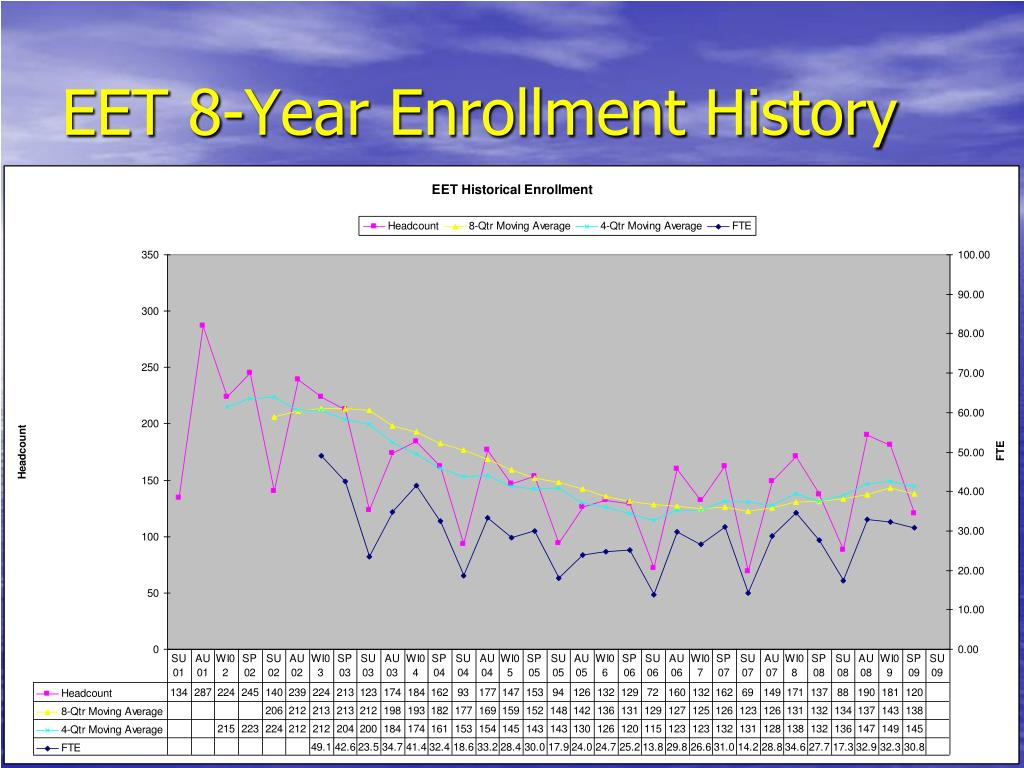 EET 8-Year Enrollment History