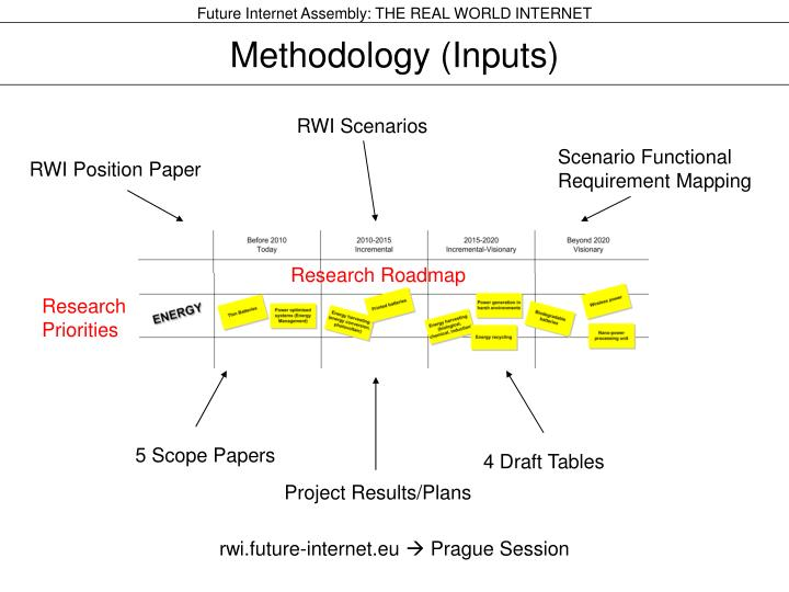 Methodology inputs