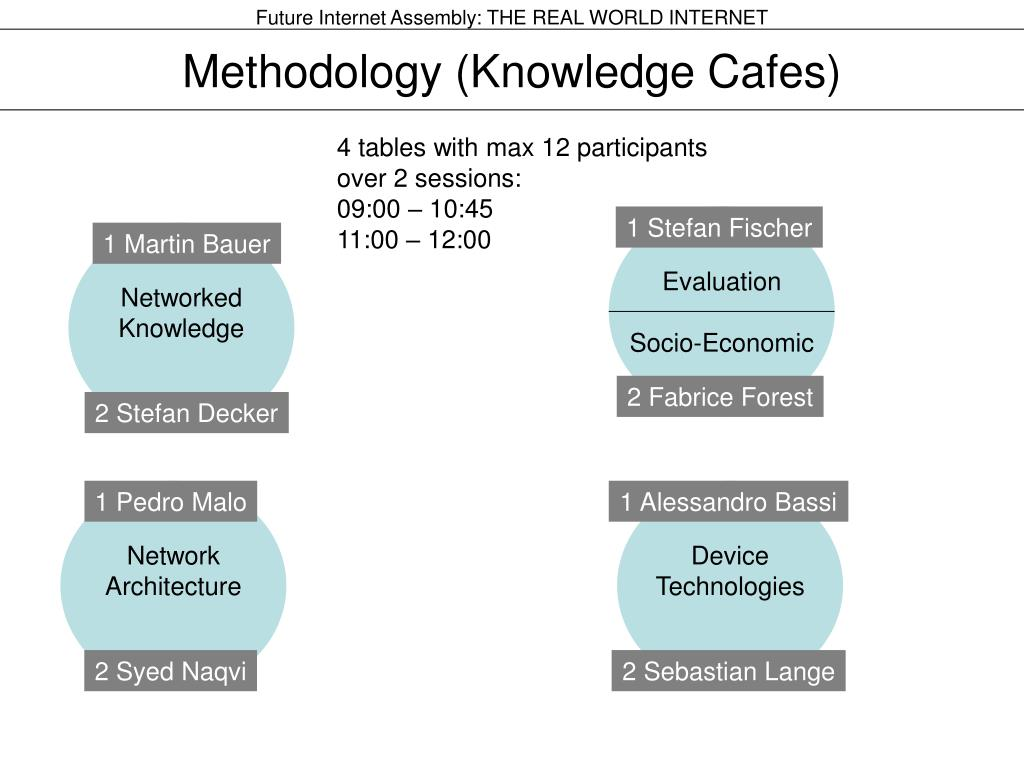 Methodology (Knowledge Cafes)