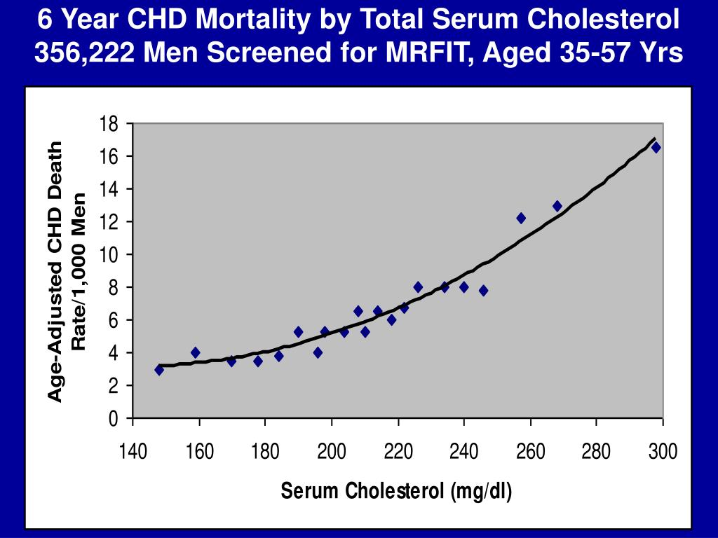 6 Year CHD Mortality by Total Serum Cholesterol  356,222 Men Screened for MRFIT, Aged 35-57 Yrs