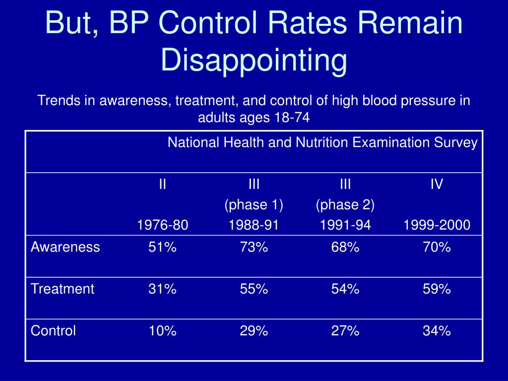 But, BP Control Rates Remain Disappointing