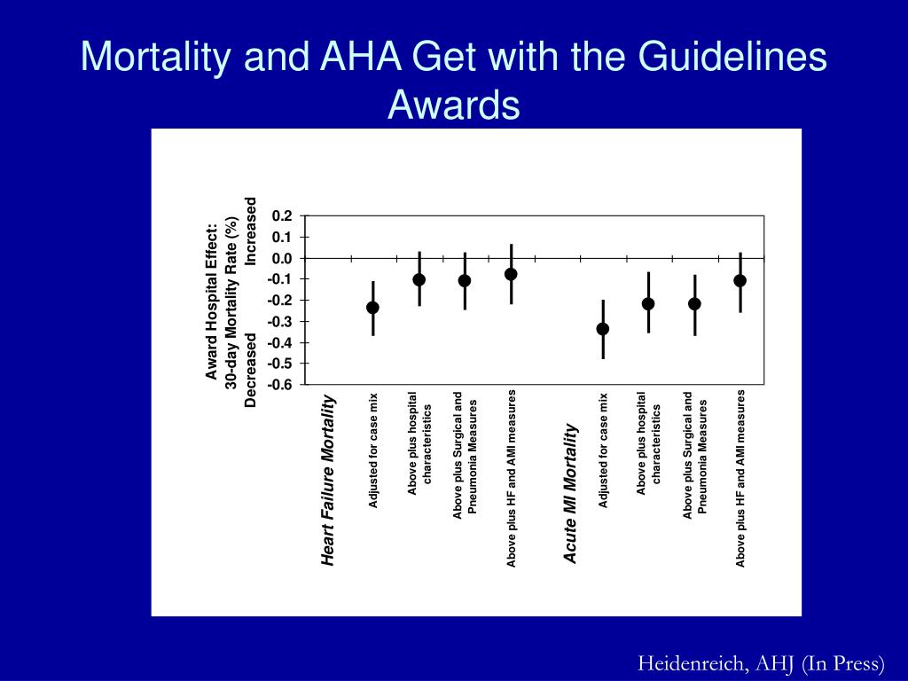 Mortality and AHA Get with the Guidelines Awards