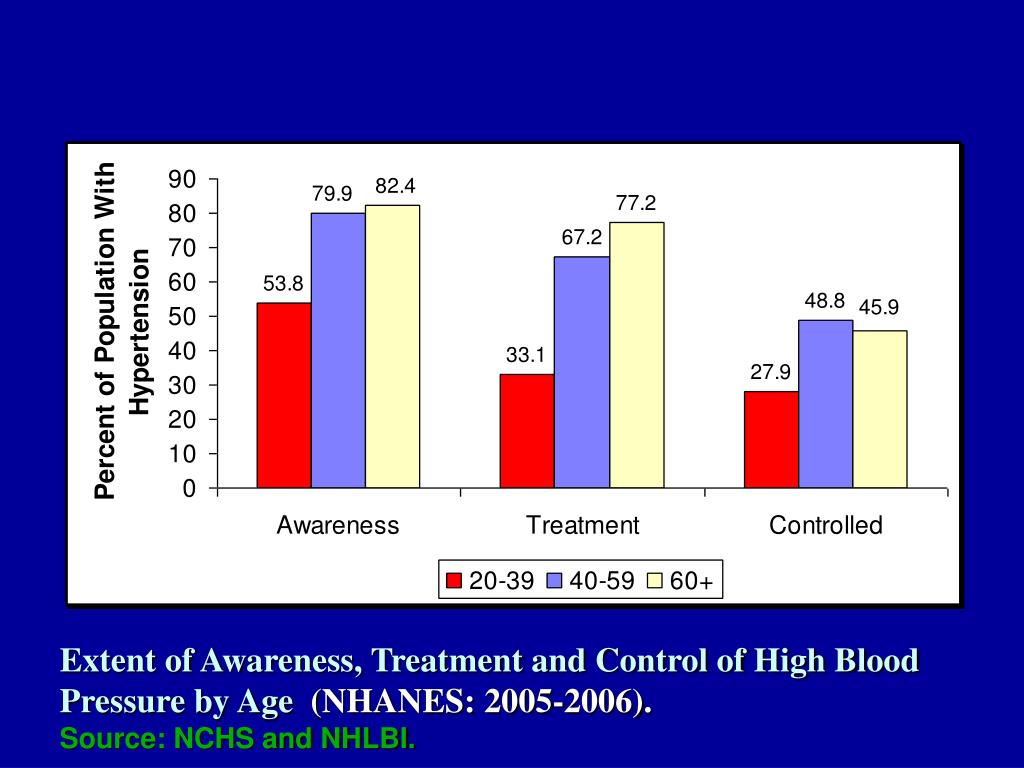 Extent of Awareness, Treatment and Control of High Blood Pressure by Age