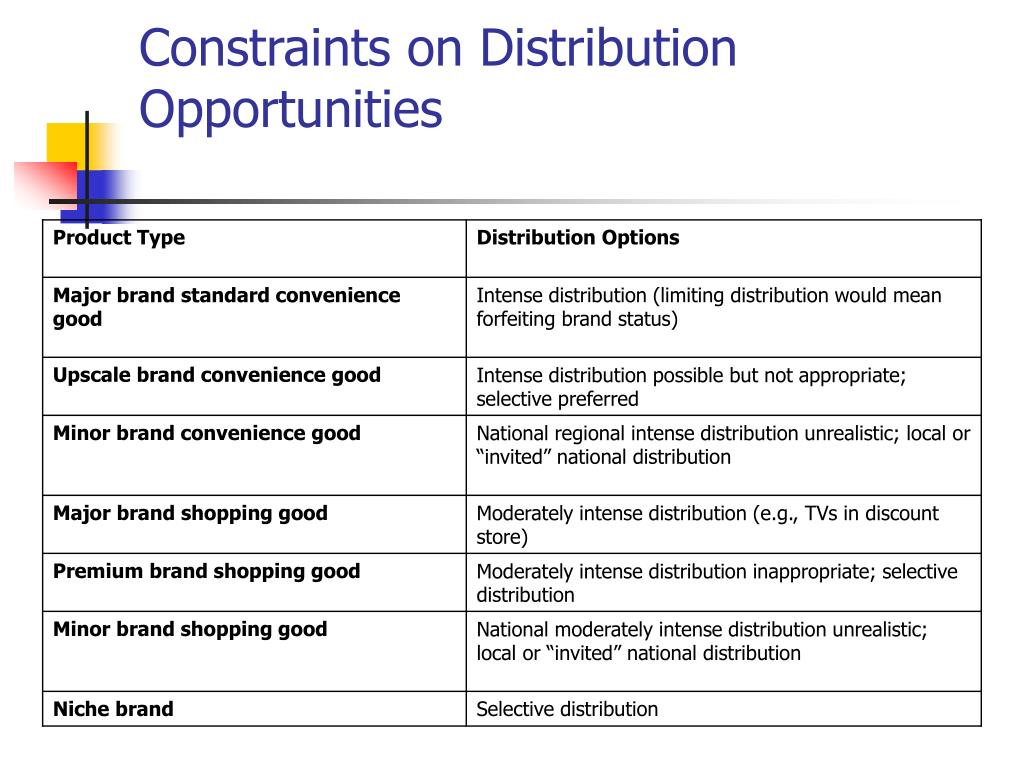 Constraints on Distribution Opportunities