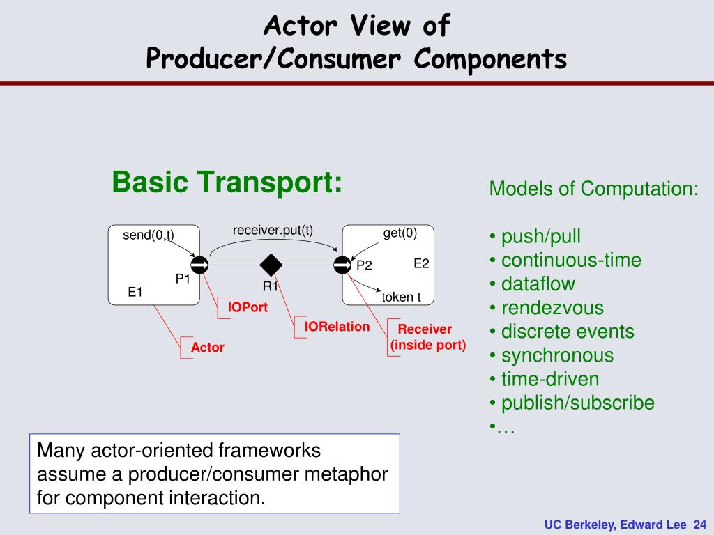 Actor View of
