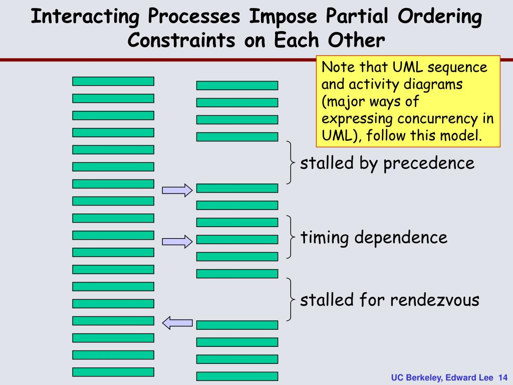 Interacting Processes Impose Partial Ordering Constraints on Each Other