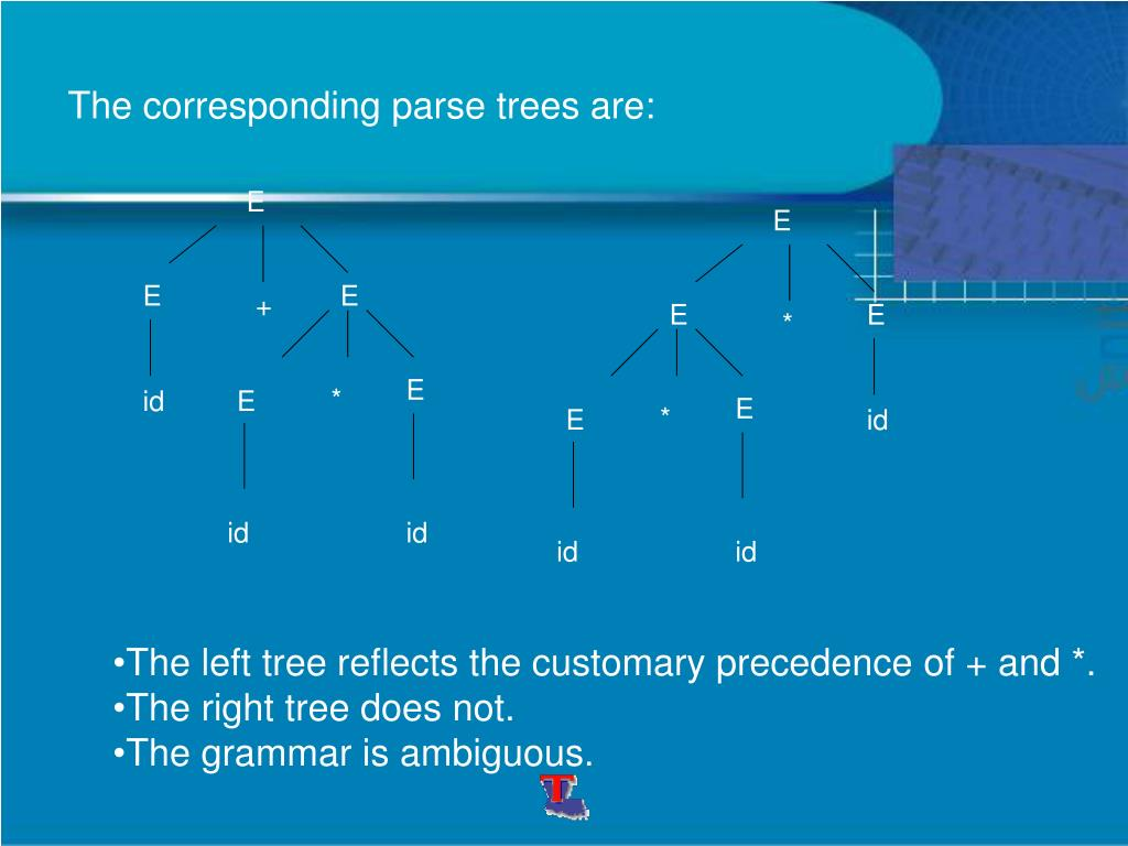 The corresponding parse trees are: