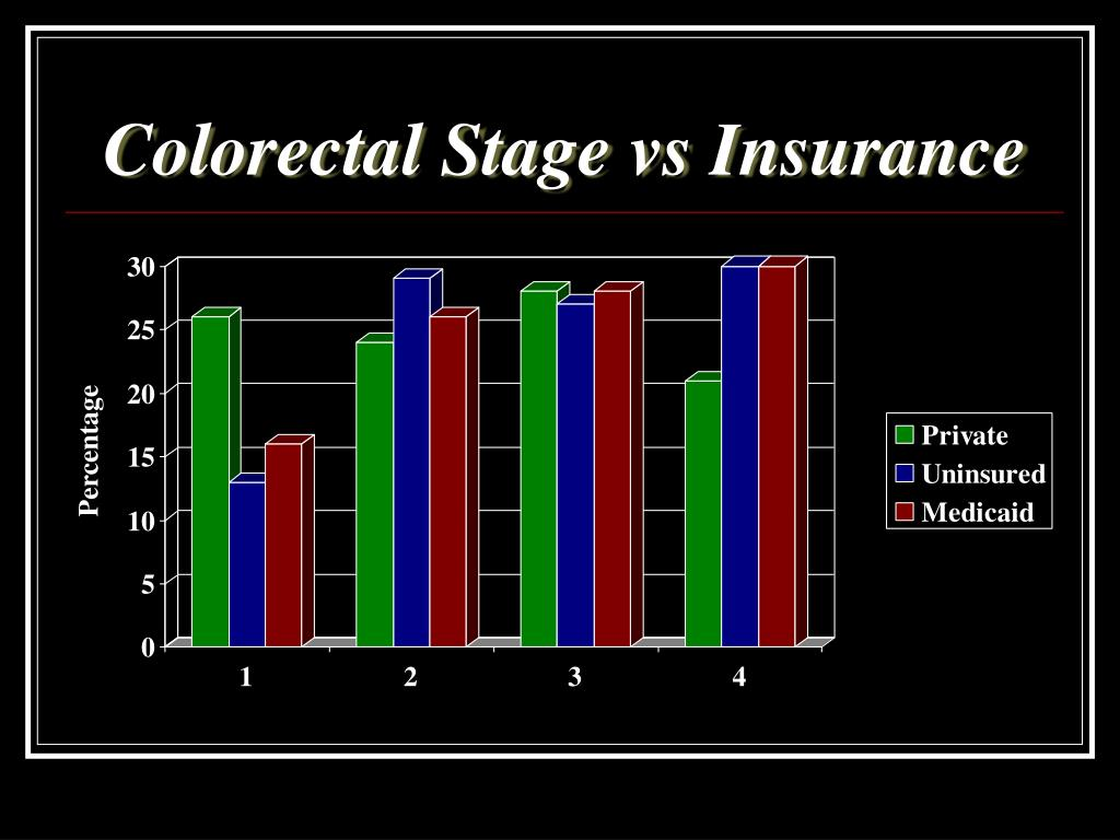 Colorectal Stage vs Insurance