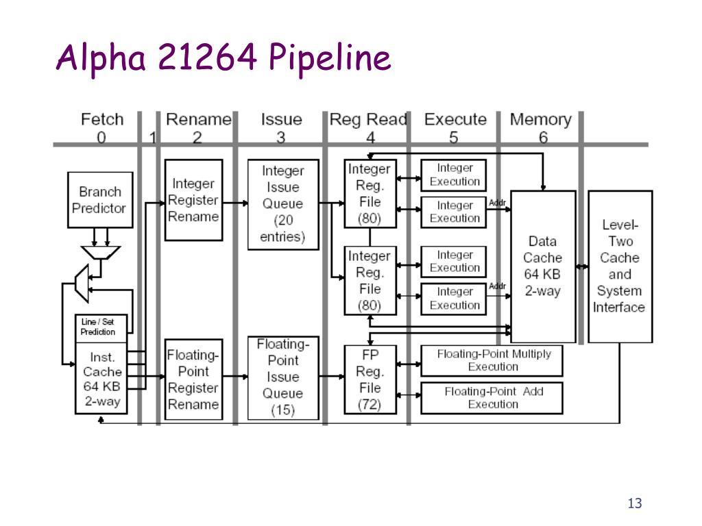 Alpha 21264 Pipeline