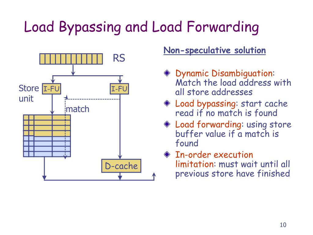 Load Bypassing and Load Forwarding