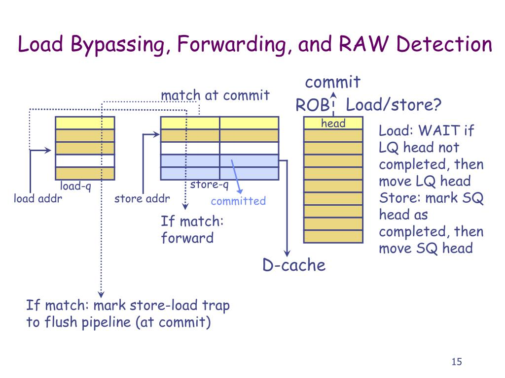 Load Bypassing, Forwarding, and RAW Detection