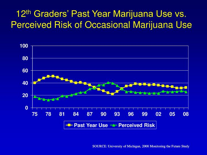 12 th graders past year marijuana use vs perceived risk of occasional marijuana use
