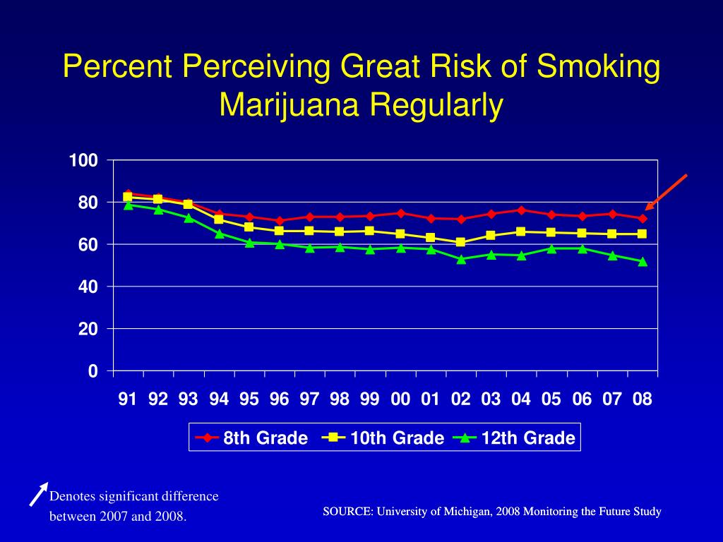 Percent Perceiving Great Risk of Smoking Marijuana Regularly