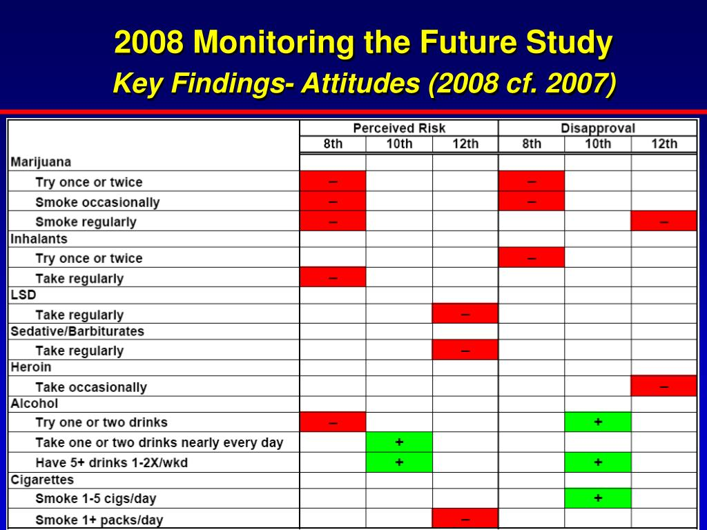2008 Monitoring the Future Study