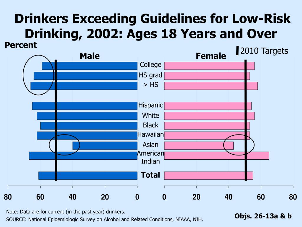 Drinkers Exceeding Guidelines for Low-Risk Drinking, 2002: Ages 18 Years and Over