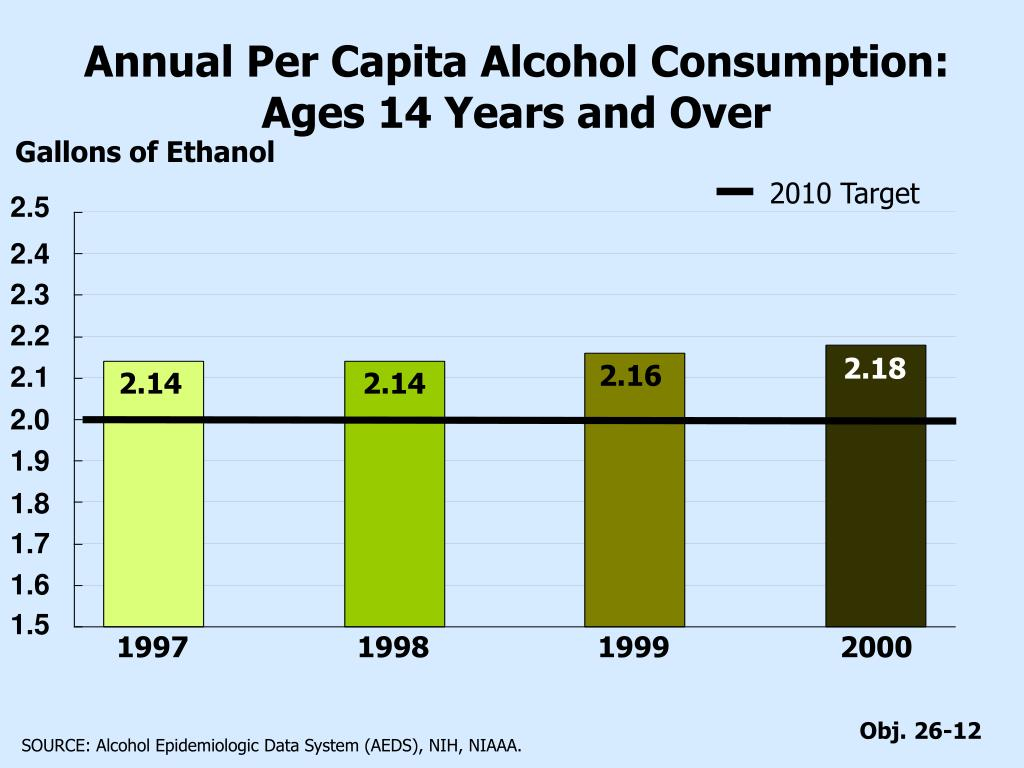Annual Per Capita Alcohol Consumption: Ages 14 Years and Over