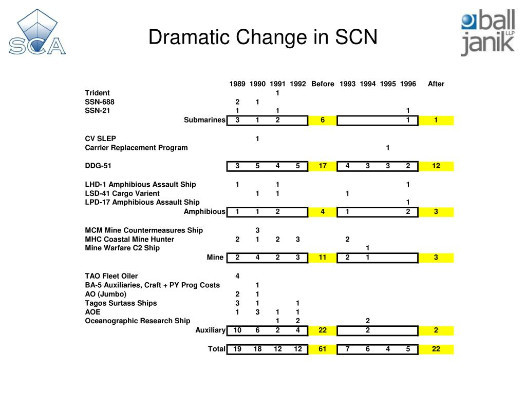Dramatic Change in SCN