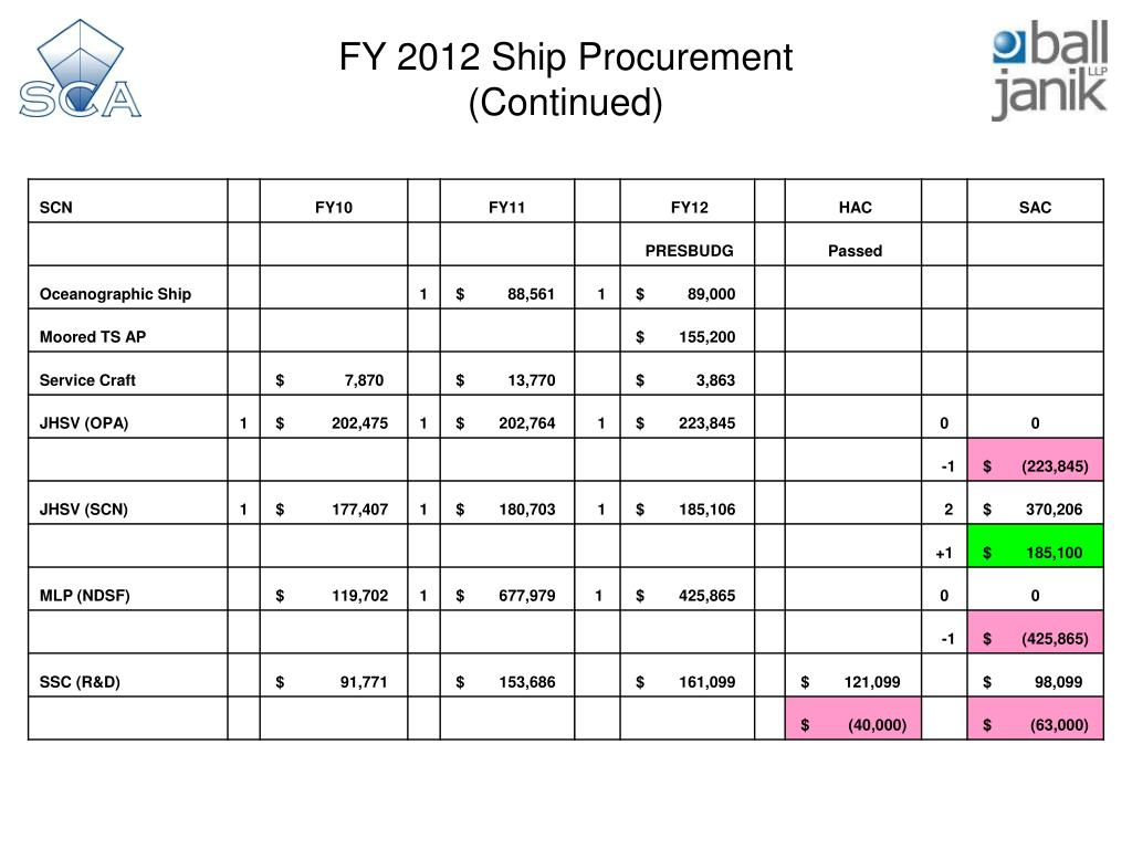FY 2012 Ship Procurement