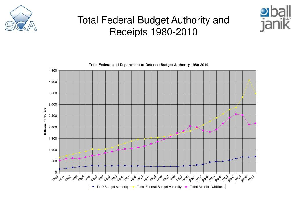 Total Federal Budget Authority and Receipts 1980-2010