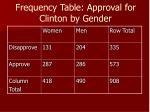 frequency table approval for clinton by gender