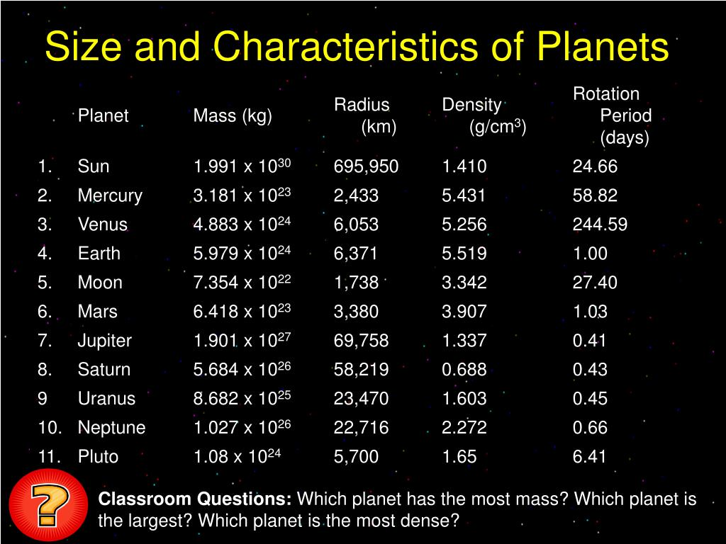 Size and Characteristics of Planets