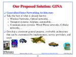 our proposed solution gina