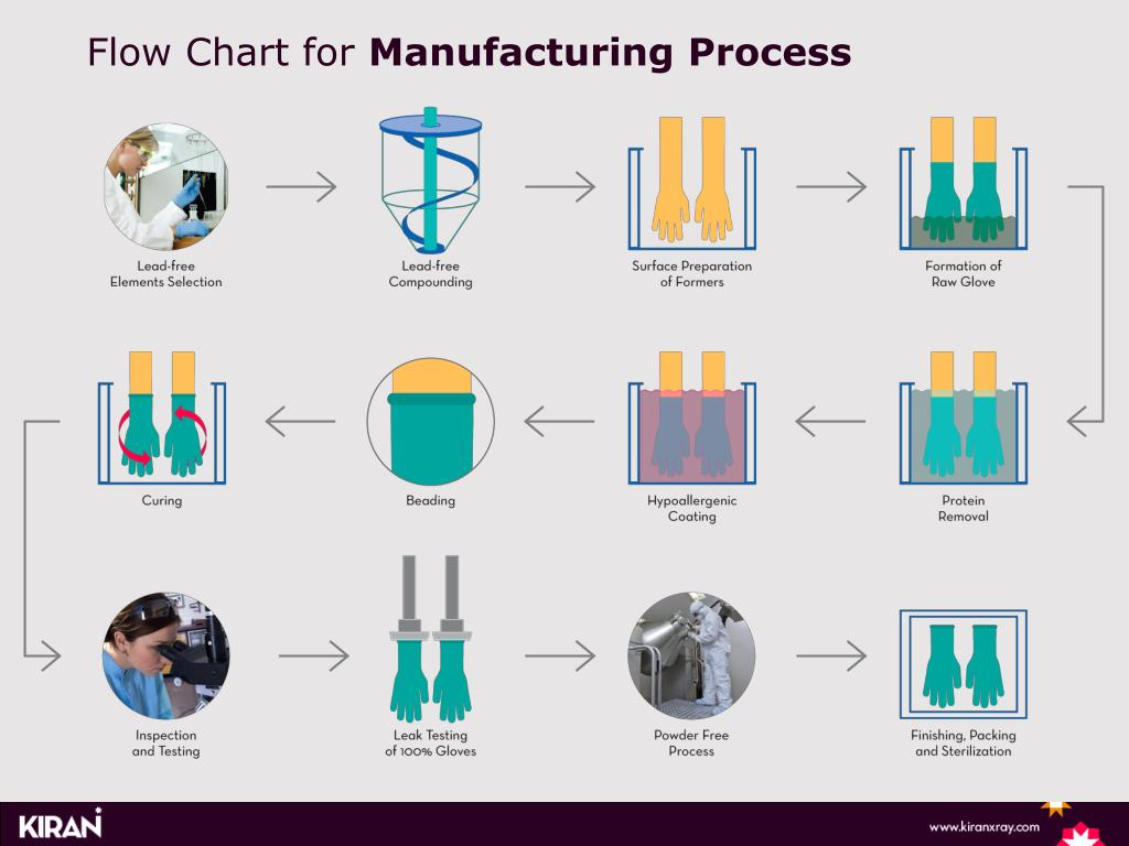 process flow diagram for manufacturing ppt flow chart for manufacturing process powerpoint presentation  flow chart for manufacturing process
