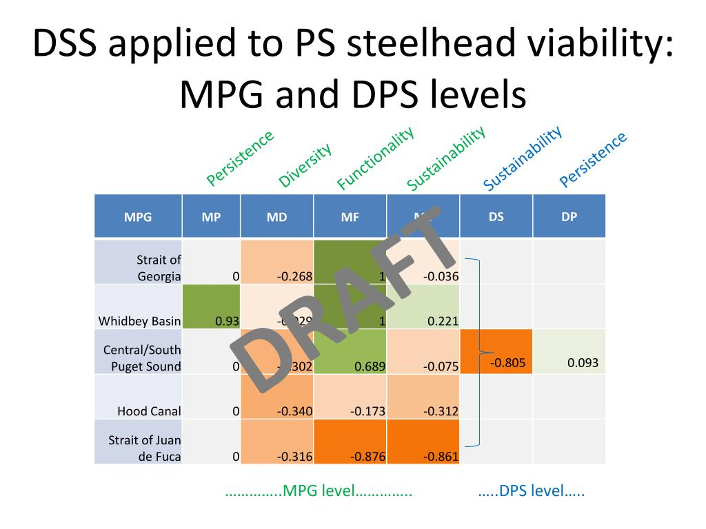 DSS applied to PS steelhead viability: MPG and DPS levels