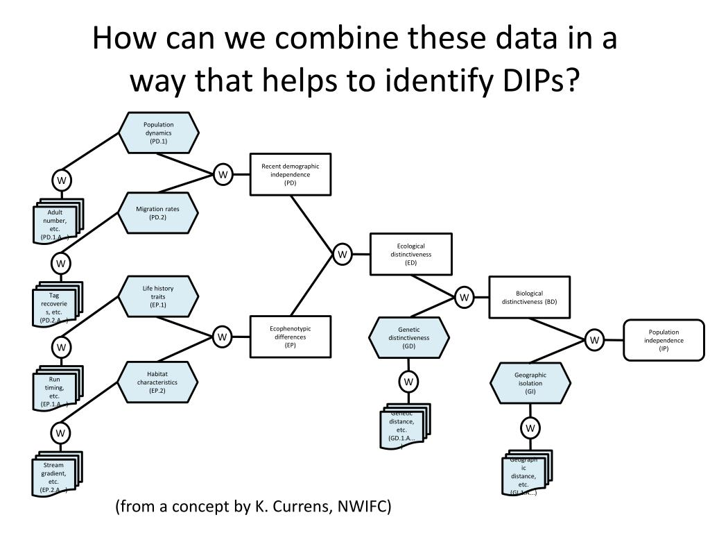 How can we combine these data in a way that helps to identify DIPs?