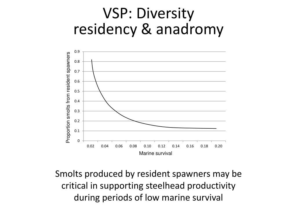 VSP: Diversity