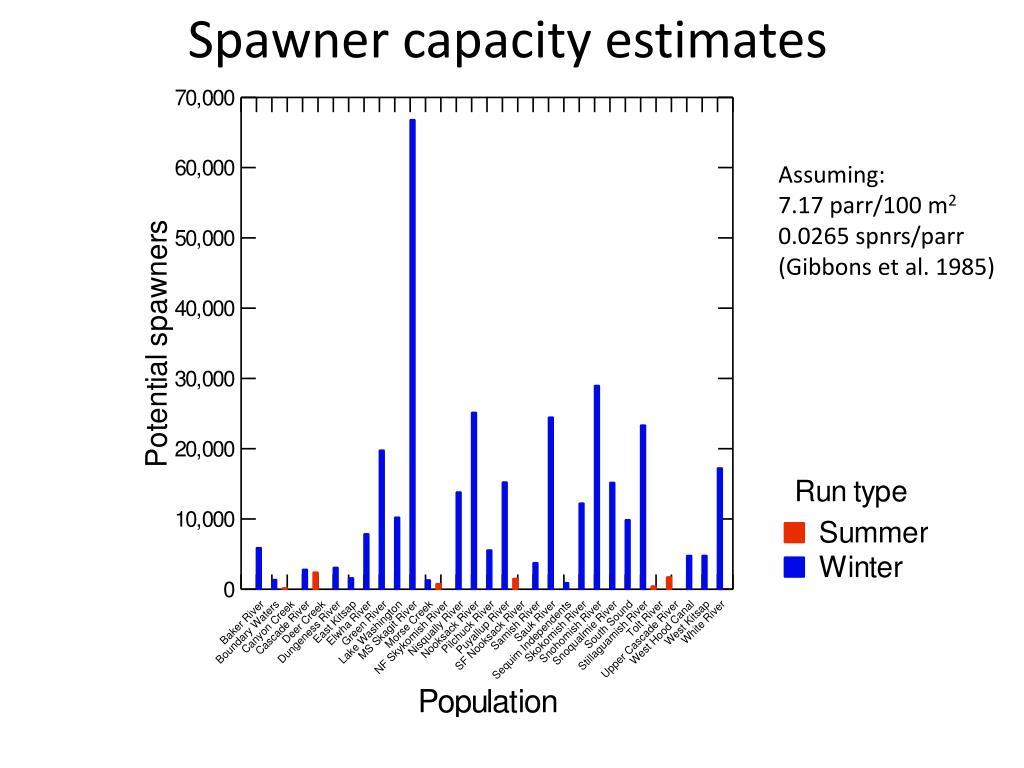 Spawner capacity estimates