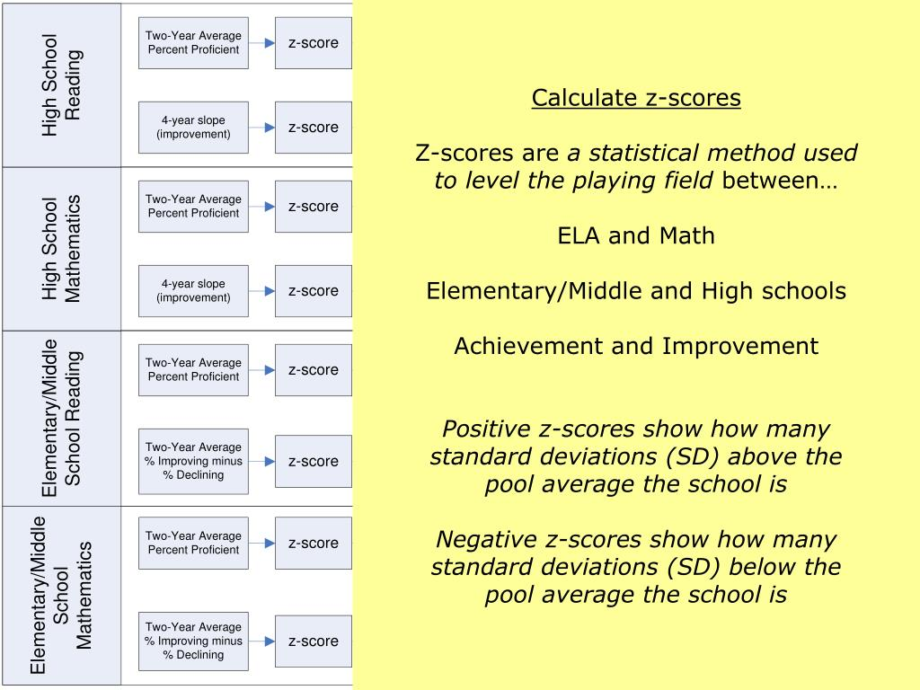 Calculate z-scores